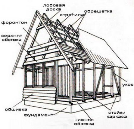 Причина популярности каркасных домов лежит на поверхности в эта технология наиболее доступна с точки зрения цены. В сравнении со строительством срубов из