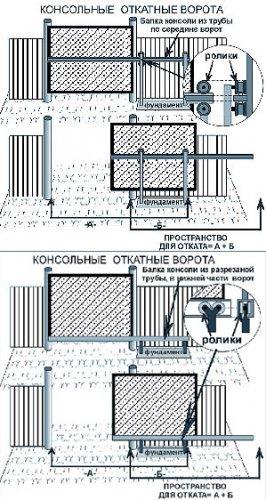 Ворота консольные откатные сделай сама
